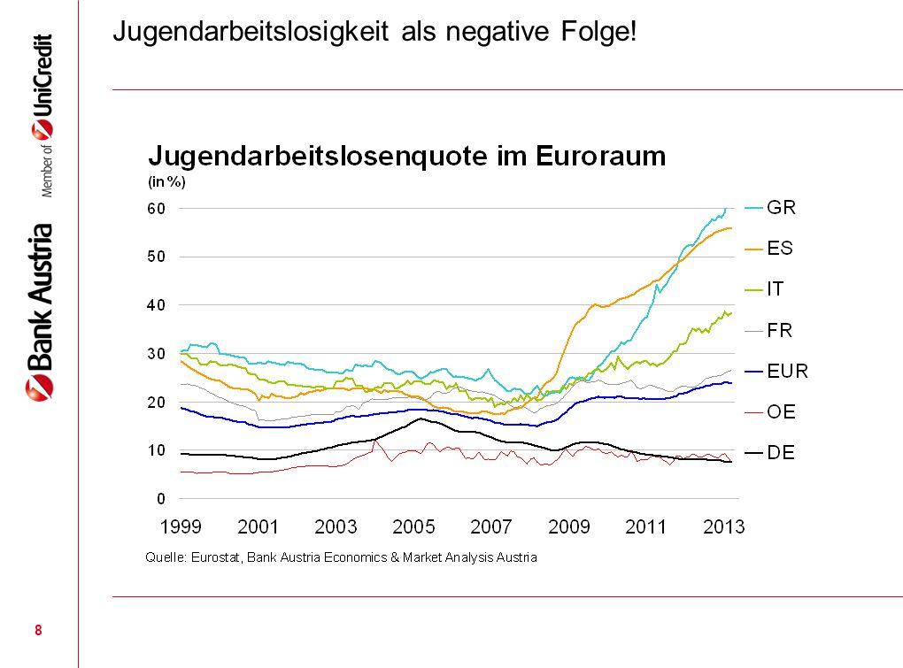 8 Jugendarbeitslosigkeit als negative Folge!