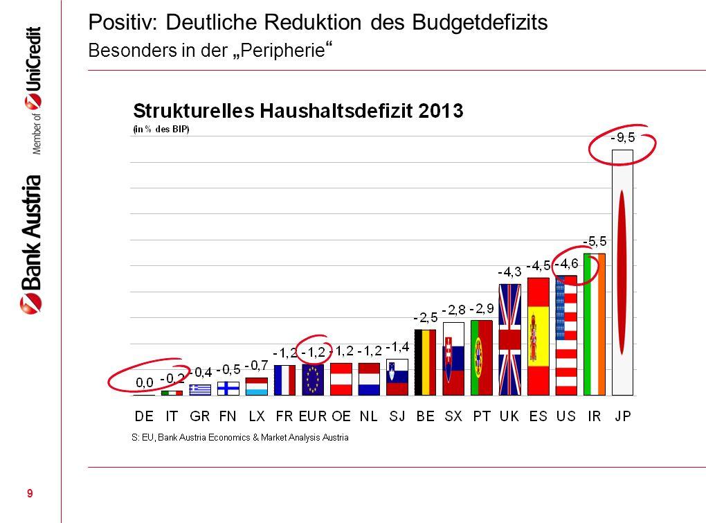 """9 Positiv: Deutliche Reduktion des Budgetdefizits Besonders in der """" Peripherie """""""