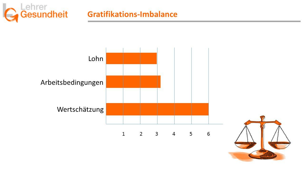 Gratifikations-Imbalance Lohn Arbeitsbedingungen Wertschätzung 123456