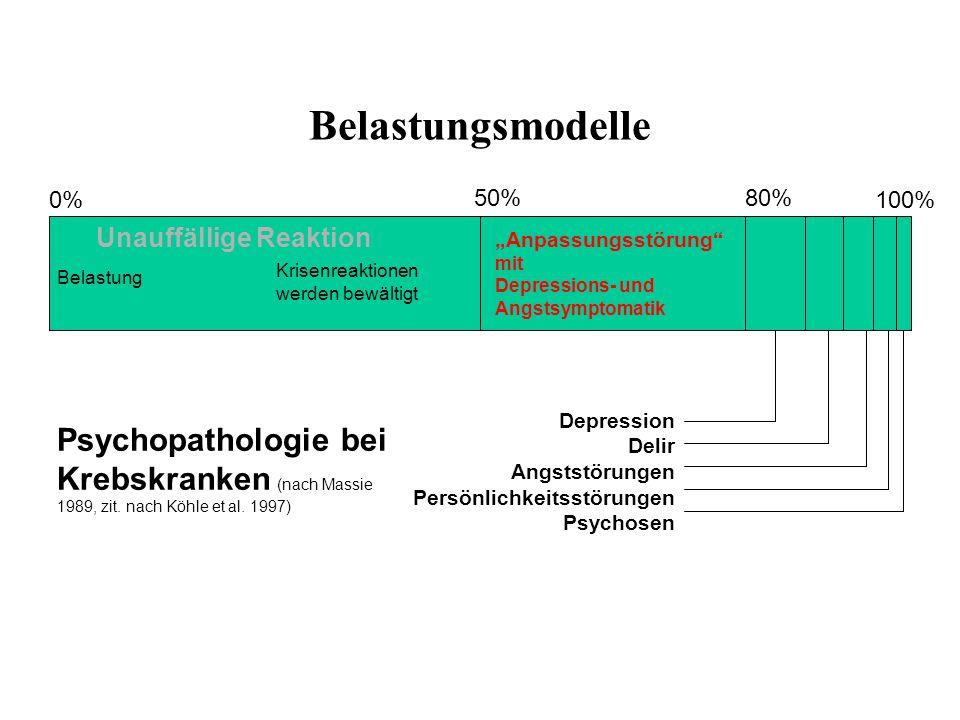 Belastungsmodelle Stressor Krebser- krankung Belastungs- Bewertung Belastungs- erleben Auf Seiten der Patienten/ Angehörigen Belastungs- verarbeitung Bewältigungsverhalten Der Patienten/ Angehörigen Belastungs- folgen Personale Faktoren/ Ressourcen Beziehungs- faktoren Soziale Ressourcen Krankheits- bezogene Faktoren Stressmodell (modifiziert nach Lazarus/Folkman)