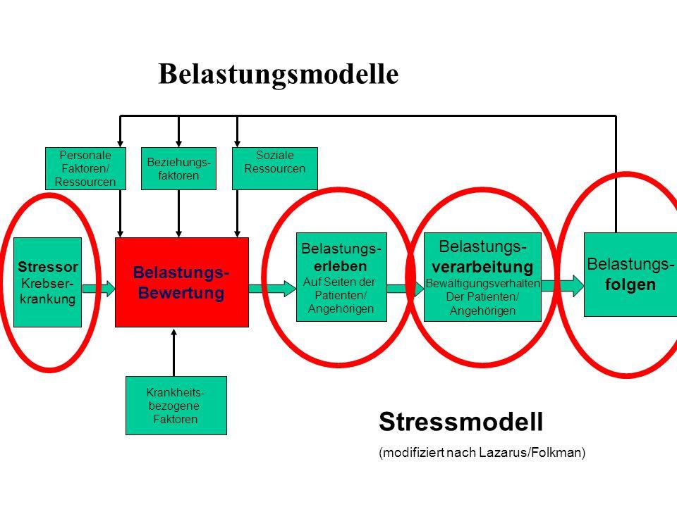 Belastungsmodelle Stressor Krebser- krankung Belastungs- Bewertung Belastungs- erleben Auf Seiten der Patienten/ Angehörigen Belastungs- verarbeitung