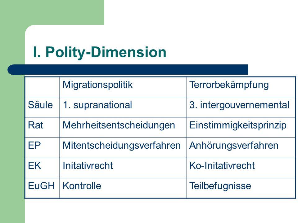 I. Polity-Dimension MigrationspolitikTerrorbekämpfung Säule1. supranational3. intergouvernemental RatMehrheitsentscheidungenEinstimmigkeitsprinzip EPM