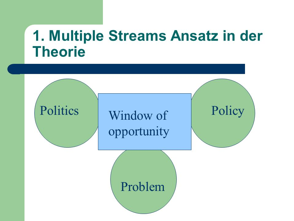 1. Multiple Streams Ansatz in der Theorie PoliticsPolicy Problem Window of opportunity