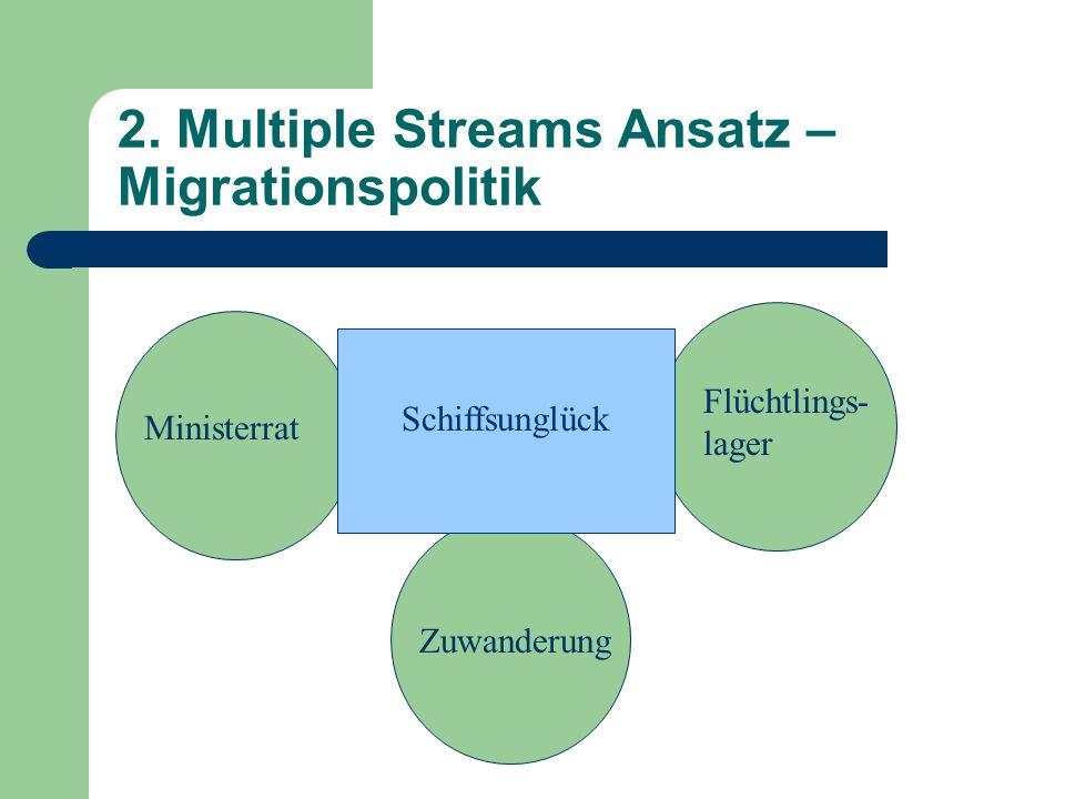 2. Multiple Streams Ansatz – Migrationspolitik Ministerrat Flüchtlings- lager Zuwanderung Schiffsunglück