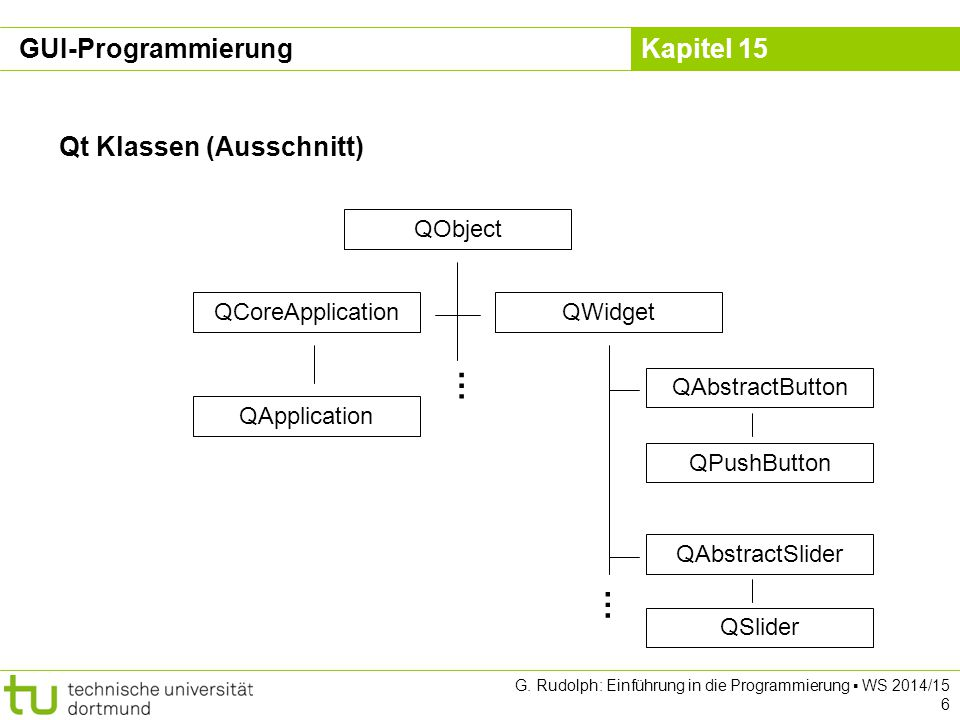 Kapitel 15 Qt Klassen (Ausschnitt) QObject QWidget QAbstractButton QAbstractSlider QCoreApplication … GUI-Programmierung QApplication … QPushButton QS