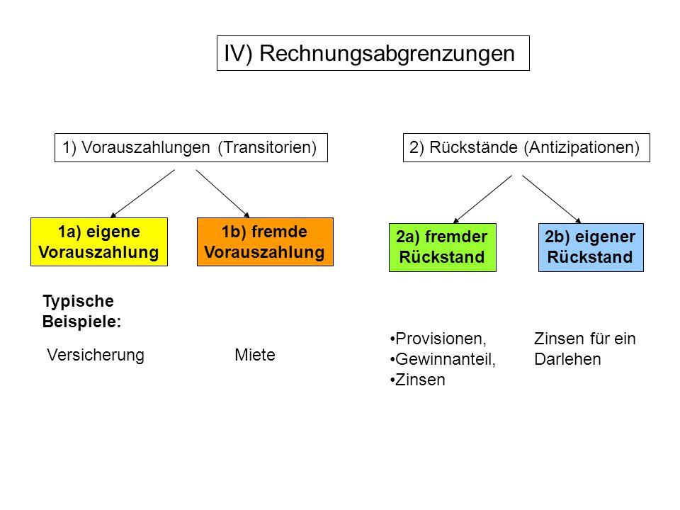 IV) Rechnungsabgrenzungen 1) Vorauszahlungen (Transitorien)2) Rückstände (Antizipationen) 1a) eigene Vorauszahlung 1b) fremde Vorauszahlung 2b) eigene