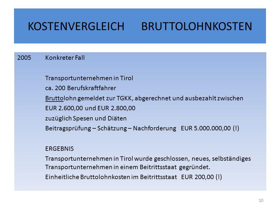 KOSTENVERGLEICH BRUTTOLOHNKOSTEN 2005Konkreter Fall Transportunternehmen in Tirol ca.