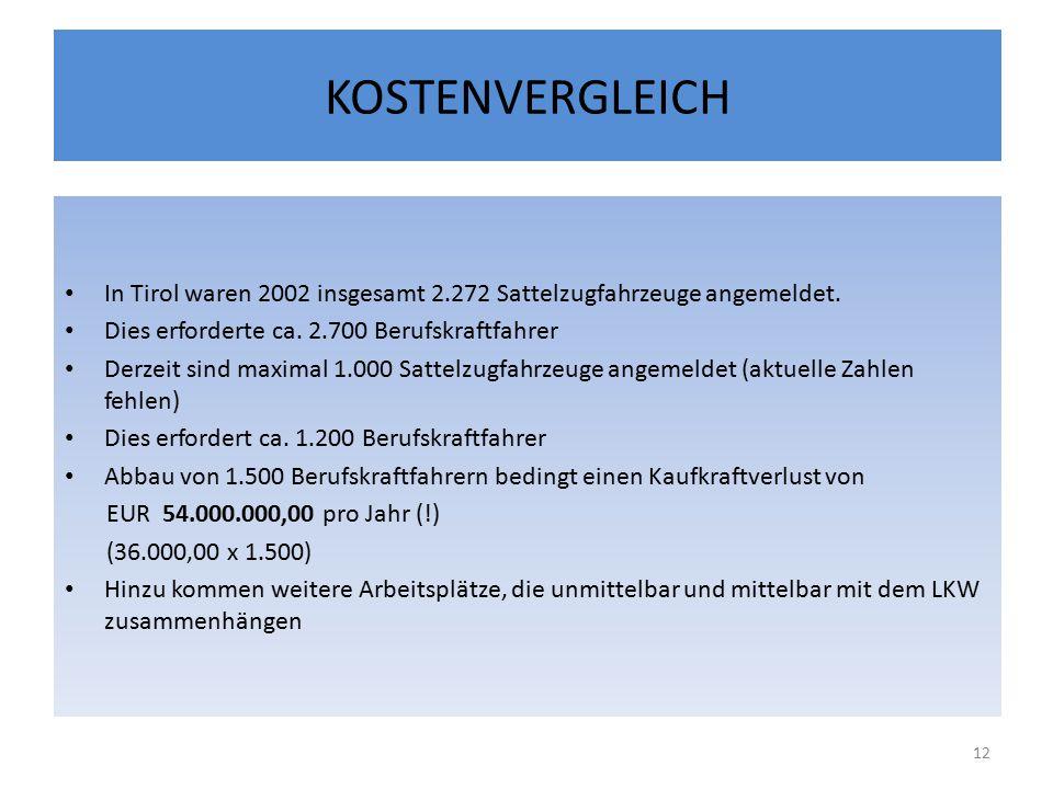 KOSTENVERGLEICH In Tirol waren 2002 insgesamt 2.272 Sattelzugfahrzeuge angemeldet.