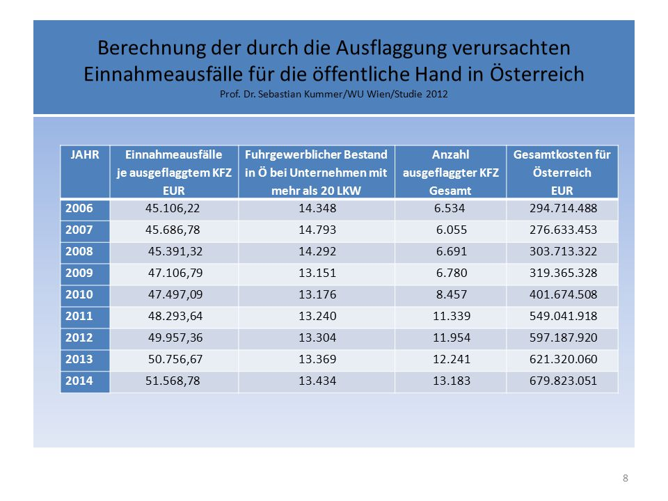 Berechnung der durch die Ausflaggung verursachten Einnahmeausfälle für die öffentliche Hand in Österreich Prof.