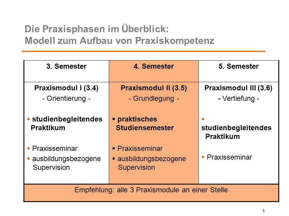 5 Die Praxisphasen im Überblick: Modell zum Aufbau von Praxiskompetenz 3. Semester4. Semester5. Semester Praxismodul I (3.4) - Orientierung -  studie