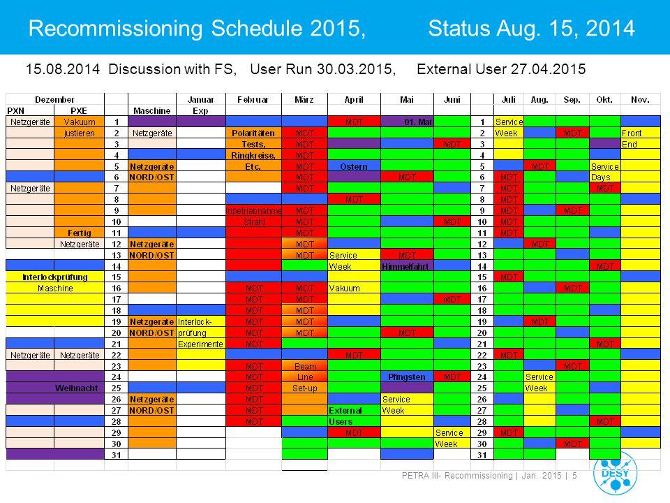 PETRA III- Recommissioning | Jan. 2015 | 36 NN