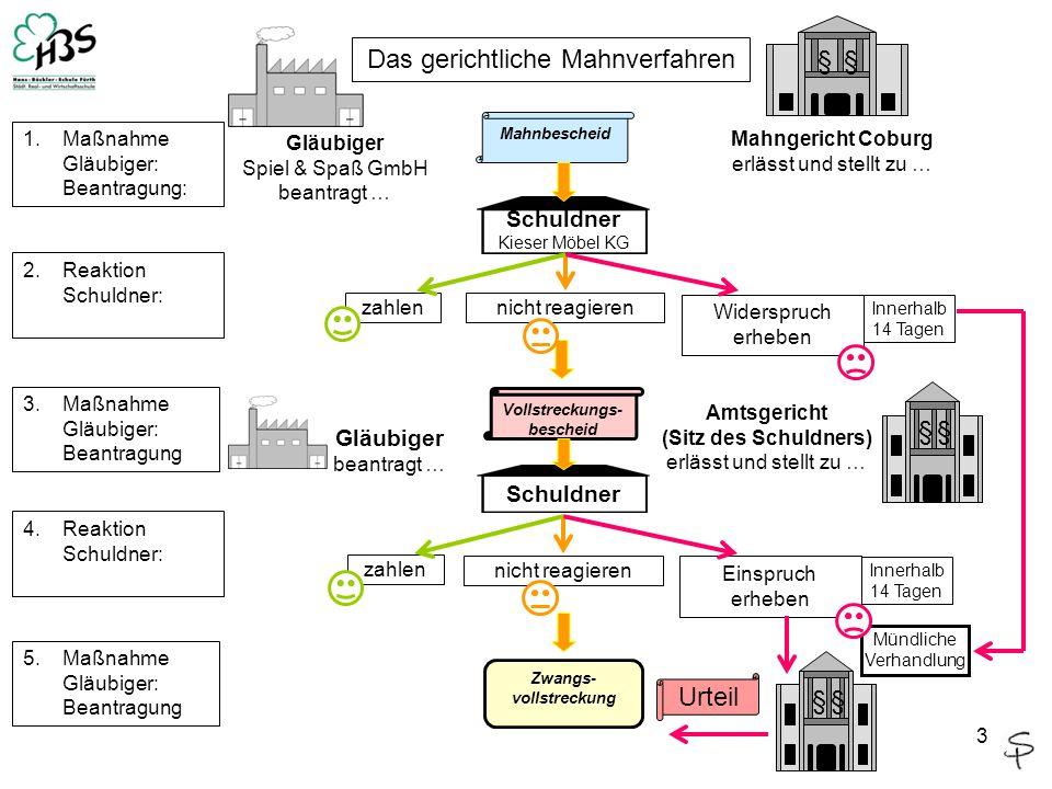 3 §§ Das gerichtliche Mahnverfahren Mahnbescheid Gläubiger Spiel & Spaß GmbH beantragt … Mahngericht Coburg erlässt und stellt zu … Schuldner Kieser M