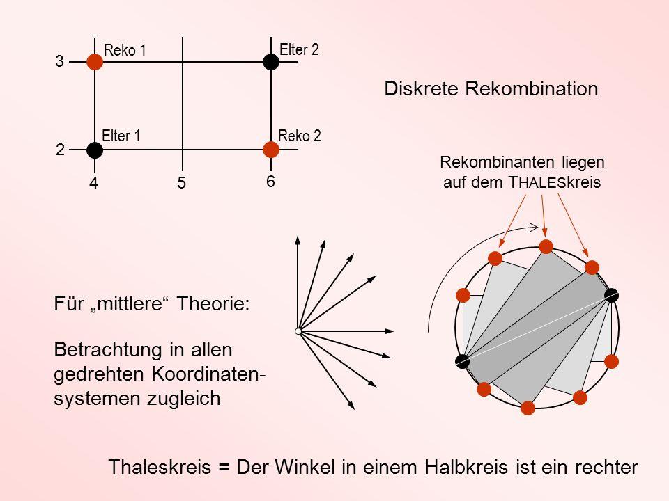 """4 5 6 2 3 Elter 1 Elter 2 Für """"mittlere Theorie: Diskrete Rekombination Reko 1 Reko 2 Betrachtung in allen gedrehten Koordinaten- systemen zugleich Rekombinanten liegen auf dem T HALES kreis Thaleskreis = Der Winkel in einem Halbkreis ist ein rechter"""