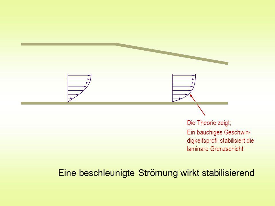 Eine beschleunigte Strömung wirkt stabilisierend Die Theorie zeigt; Ein bauchiges Geschwin- digkeitsprofil stabilisiert die laminare Grenzschicht