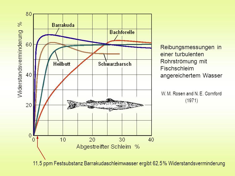 Reibungsmessungen in einer turbulenten Rohrströmung mit Fischschleim angereichertem Wasser 11,5 ppm Festsubstanz Barrakudaschleimwasser ergibt 62,5 % Widerstandsverminderung W.