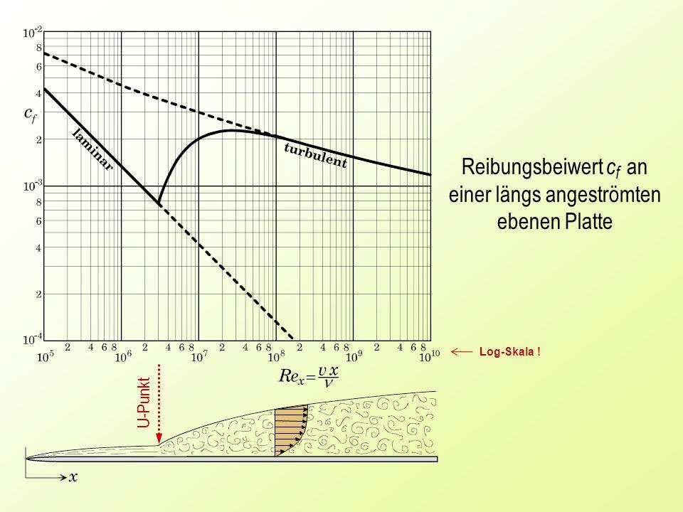 U-Punkt Reibungsbeiwert c f an einer längs angeströmten ebenen Platte Log-Skala !