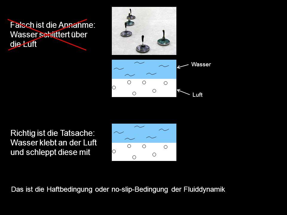 Falsch ist die Annahme: Wasser schlittert über die Luft Richtig ist die Tatsache: Wasser klebt an der Luft und schleppt diese mit Das ist die Haftbedingung oder no-slip-Bedingung der Fluiddynamik Wasser Luft