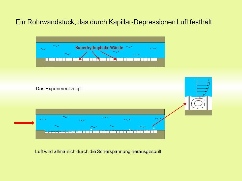 Ein Rohrwandstück, das durch Kapillar-Depressionen Luft festhält Superhydrophobe Wände Luft wird allmählich durch die Scherspannung herausgespült Das Experiment zeigt:
