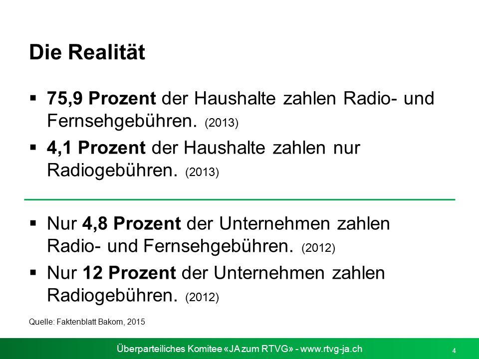 Überparteiliches Komitee «JA zum RTVG» - www.rtvg-ja.ch Die Realität  75,9 Prozent der Haushalte zahlen Radio- und Fernsehgebühren. (2013)  4,1 Proz