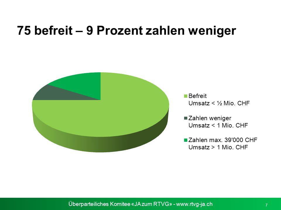 Überparteiliches Komitee «JA zum RTVG» - www.rtvg-ja.ch 7 75 befreit – 9 Prozent zahlen weniger