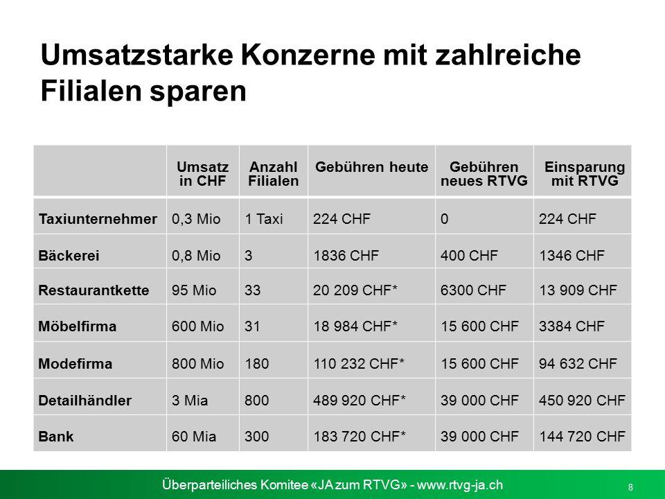 Überparteiliches Komitee «JA zum RTVG» - www.rtvg-ja.ch Umsatzstarke Konzerne mit zahlreiche Filialen sparen 8 Umsatz in CHF Anzahl Filialen Gebühren
