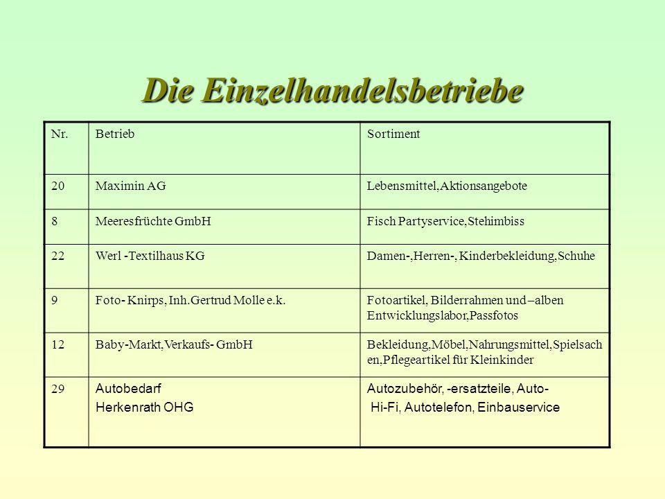Die Einzelhandelsbetriebe Nr.BetriebSortiment 20Maximin AGLebensmittel,Aktionsangebote 8Meeresfrüchte GmbHFisch Partyservice,Stehimbiss 22Werl -Textil