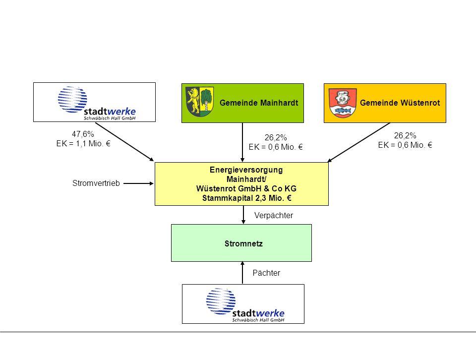 Energieversorgung Mainhardt/ Wüstenrot GmbH & Co KG Stammkapital 2,3 Mio. € Gemeinde Mainhardt Gemeinde Wüstenrot 26,2% EK = 0,6 Mio. € 47,6% EK = 1,1