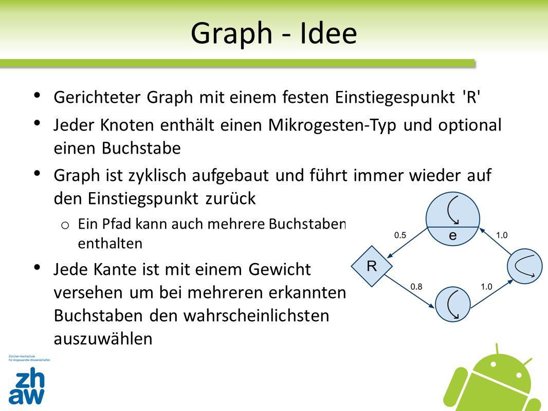Graph - Idee Gerichteter Graph mit einem festen Einstiegespunkt 'R' Jeder Knoten enthält einen Mikrogesten-Typ und optional einen Buchstabe Graph ist