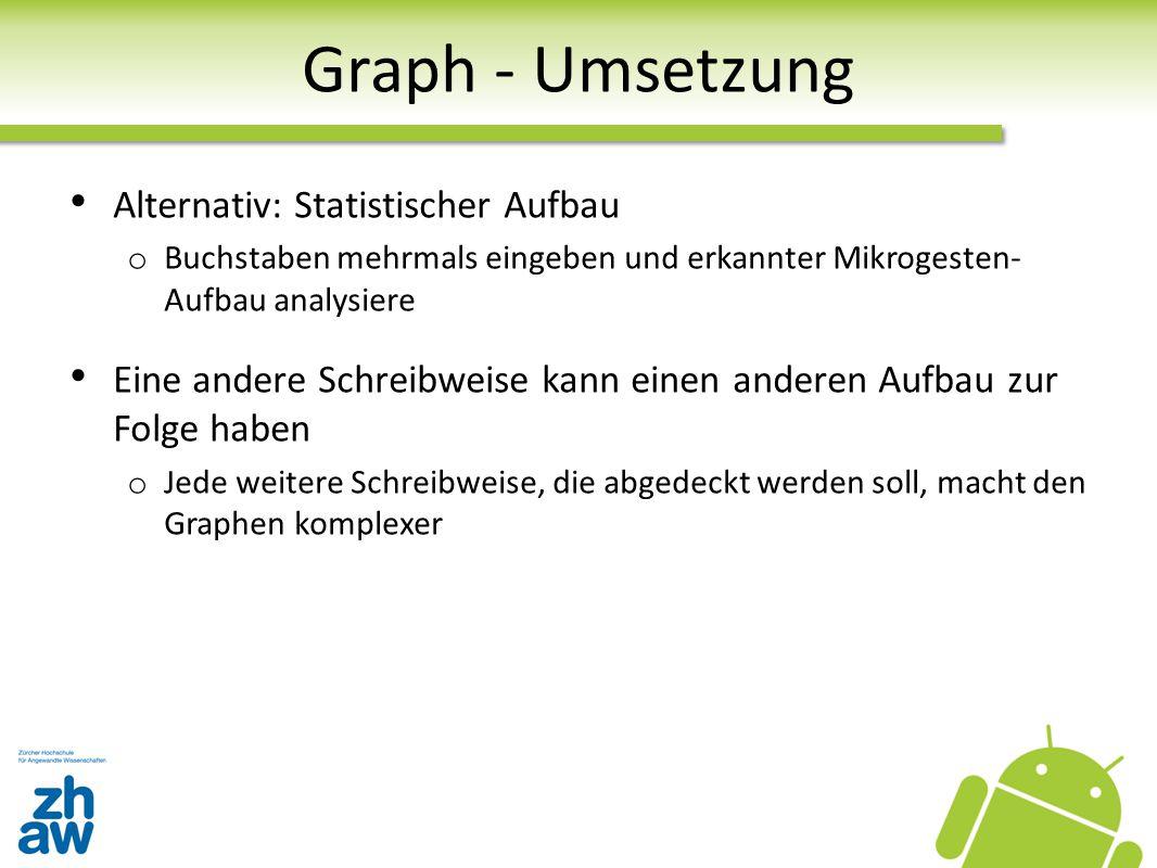 Graph - Umsetzung Alternativ: Statistischer Aufbau o Buchstaben mehrmals eingeben und erkannter Mikrogesten- Aufbau analysiere Eine andere Schreibweis