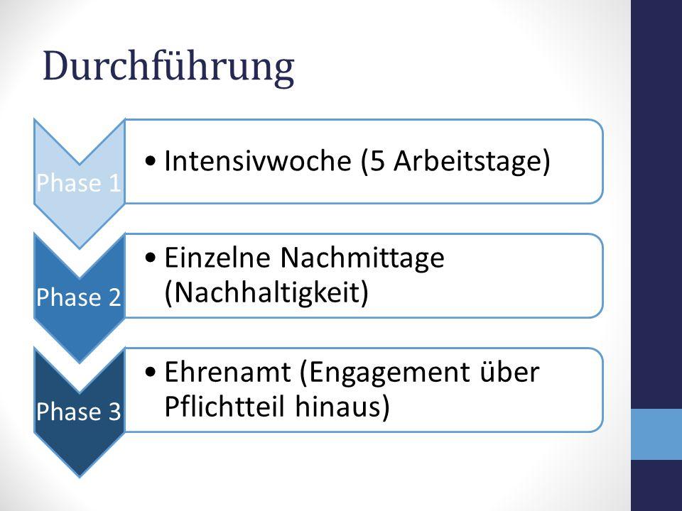 Durchführung Phase 1 Intensivwoche (5 Arbeitstage) Phase 2 Einzelne Nachmittage (Nachhaltigkeit) Phase 3 Ehrenamt (Engagement über Pflichtteil hinaus)
