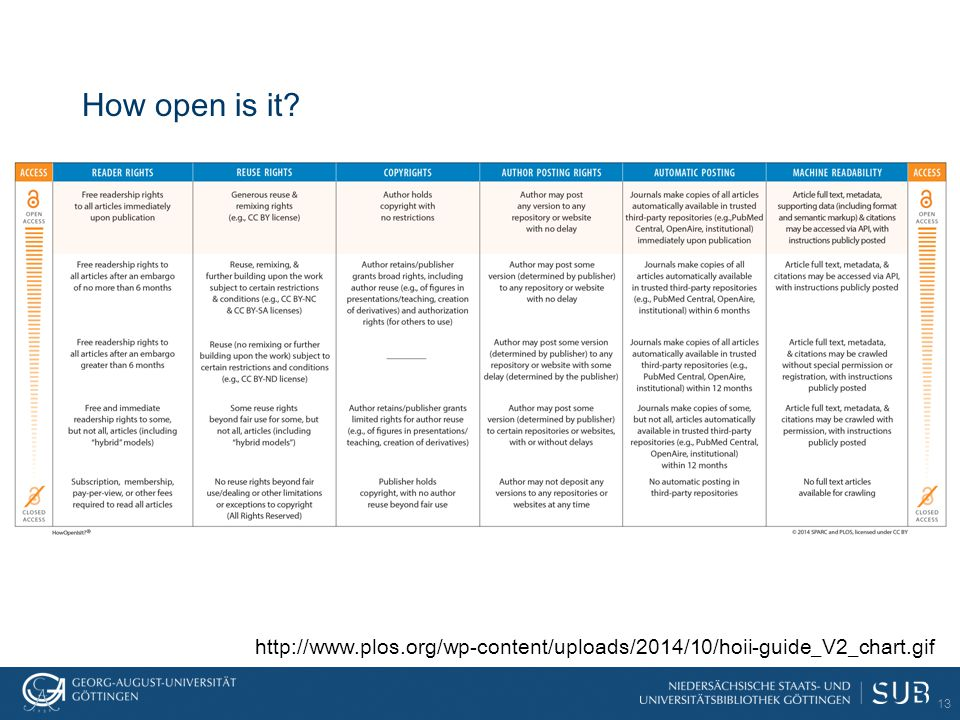 How open is it? 13 http://www.plos.org/wp-content/uploads/2014/10/hoii-guide_V2_chart.gif