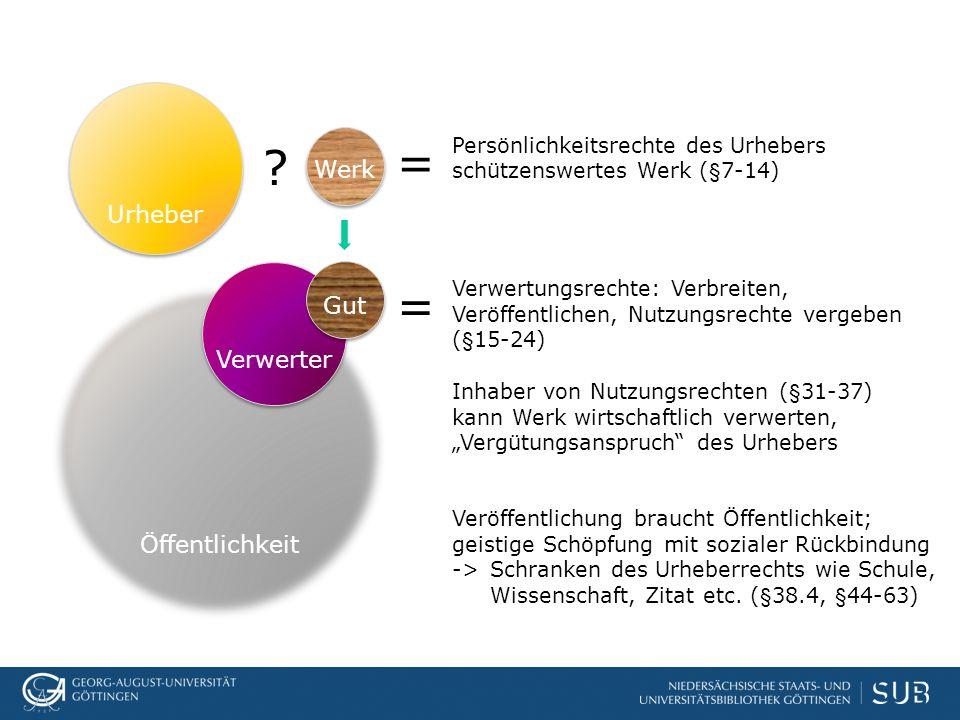? = Persönlichkeitsrechte des Urhebers schützenswertes Werk (§7-14) = Verwertungsrechte: Verbreiten, Veröffentlichen, Nutzungsrechte vergeben (§15-24)