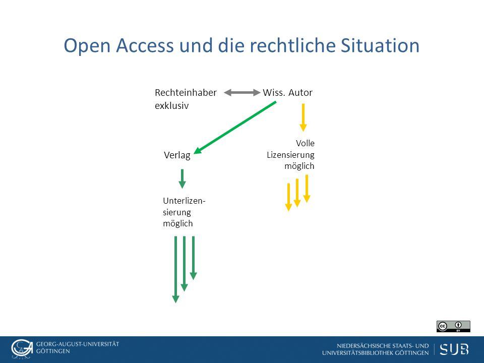 Open Access und die rechtliche Situation Wiss. Autor Verlag Rechteinhaber exklusiv Unterlizen- sierung möglich Volle Lizensierung möglich
