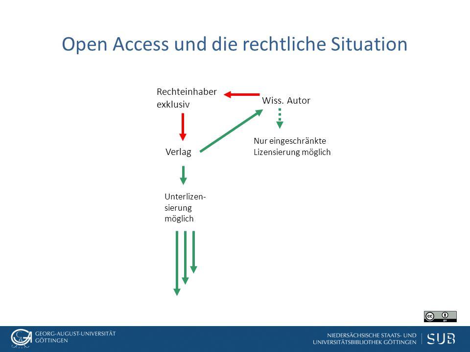 Open Access und die rechtliche Situation Wiss. Autor Verlag Rechteinhaber exklusiv Unterlizen- sierung möglich Nur eingeschränkte Lizensierung möglich