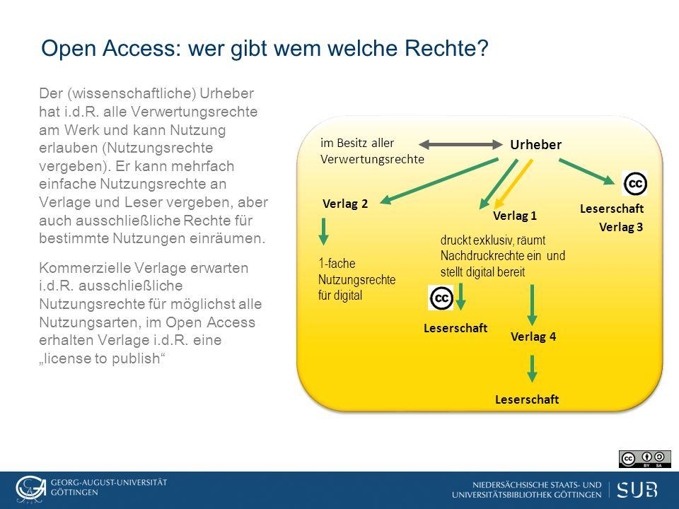 Open-Access-Lizenzen im Einsatz Jeder Urheber kann regeln, was Nutzer seines Werks dürfen sollen, also eine eigene Lizenz formulieren, und sein Werk unter dieser Lizenz weitergeben –aber: Lizenz im Eigenbau ist wenig praktikabel, deshalb empfohlene Verwendung eines etablierten Lizenzmodells, so auch bei Open-Access-Lizenzen Verbreitetes Modell Creative Commons Lizenz, funktioniert nach dem Baukastenprinzip by regelt, ob Urheber genannt werden muss (dann greift Urheber-Persönlichkeitsrecht) nc regelt, ob kommerzielle Nutzung erlaubt (kommerziell ≠ gewinnorientiert) nd regelt, ob Bearbeitungen zulässig sind (die aber genannt werden müssen) sa regelt, dass nach erlaubter Bearbeitung unter gleichen Bedingungen lizensiert werden muss (daher schließen sich nd und sa aus) Creative Commons Lizenz für den Universitätsverlag http://yergler.net/blog/2011/01/07/css3-license-layers/