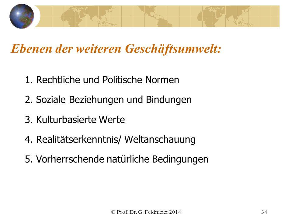 Ebenen der weiteren Geschäftsumwelt: 1. Rechtliche und Politische Normen 2. Soziale Beziehungen und Bindungen 3. Kulturbasierte Werte 4. Realitätserke
