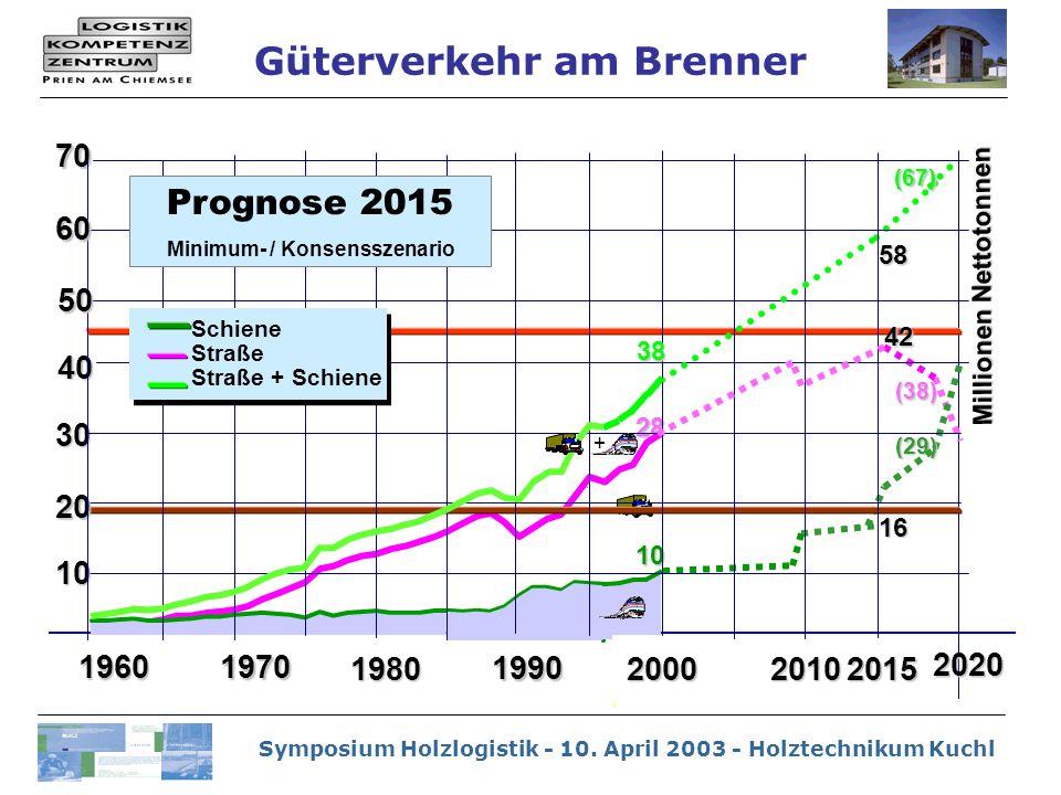 Symposium Holzlogistik - 10. April 2003 - Holztechnikum Kuchl 28 16 (38) (67) (29) 10 Millionen Nettotonnen 2000 58 20102015 2020 70 20 40 30 10 19601