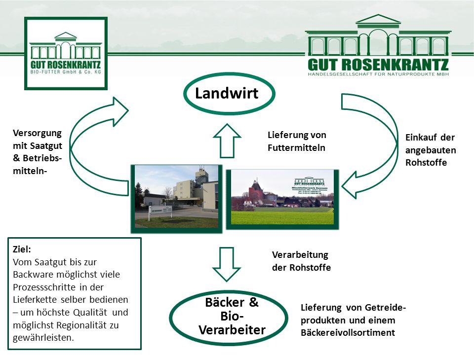Verarbeitung der Rohstoffe Lieferung von Getreide- produkten und einem Bäckereivollsortiment Landwirt Bäcker & Bio- Verarbeiter Versorgung mit Saatgut