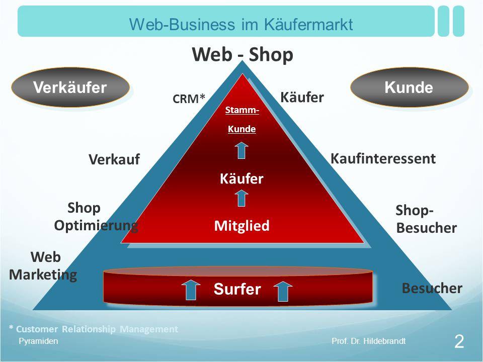 Prof.Dr. HildebrandtPyramiden 2 Kaufinteressent Shop- Besucher Käufer 100 % 30 % 12 % 2 % ca.