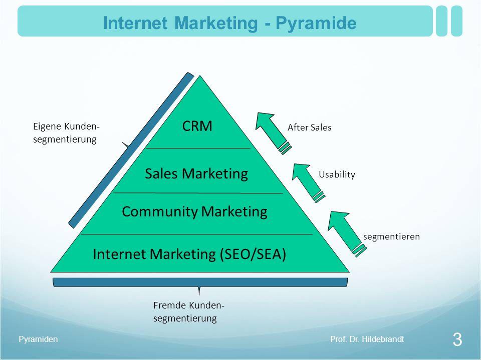 Internet Marketing - Pyramide CRM Sales Marketing Community Marketing Internet Marketing (SEO/SEA) After Sales Usability segmentieren Eigene Kunden- segmentierung Prof.