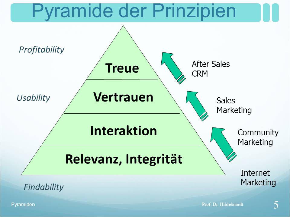 Pyramiden Treue Vertrauen Interaktion Relevanz, Integrität After Sales CRM Sales Marketing Community Marketing Pyramide der Prinzipien Internet Marketing Findability Usability Profitability Prof.
