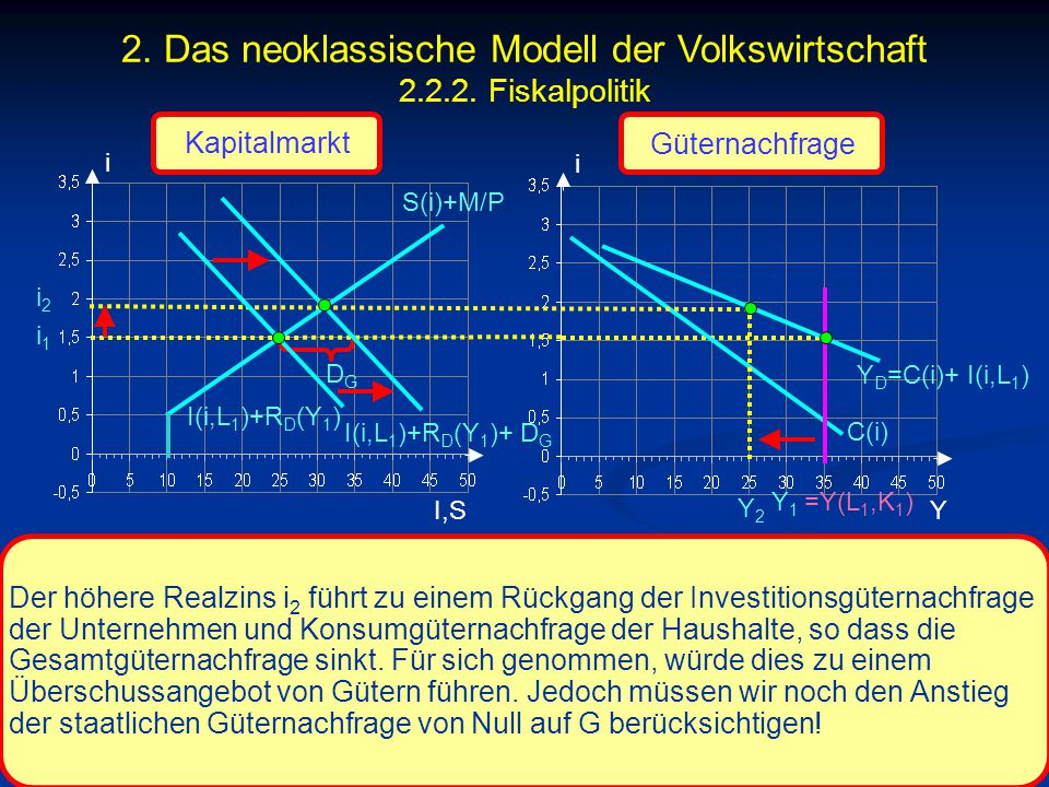 © RAINER MAURER, Pforzheim - 120 - Prof. Dr. Rainer Maurer i I,S i i1i1 C(i) Y Der höhere Realzins i 2 führt zu einem Rückgang der Investitionsgüterna