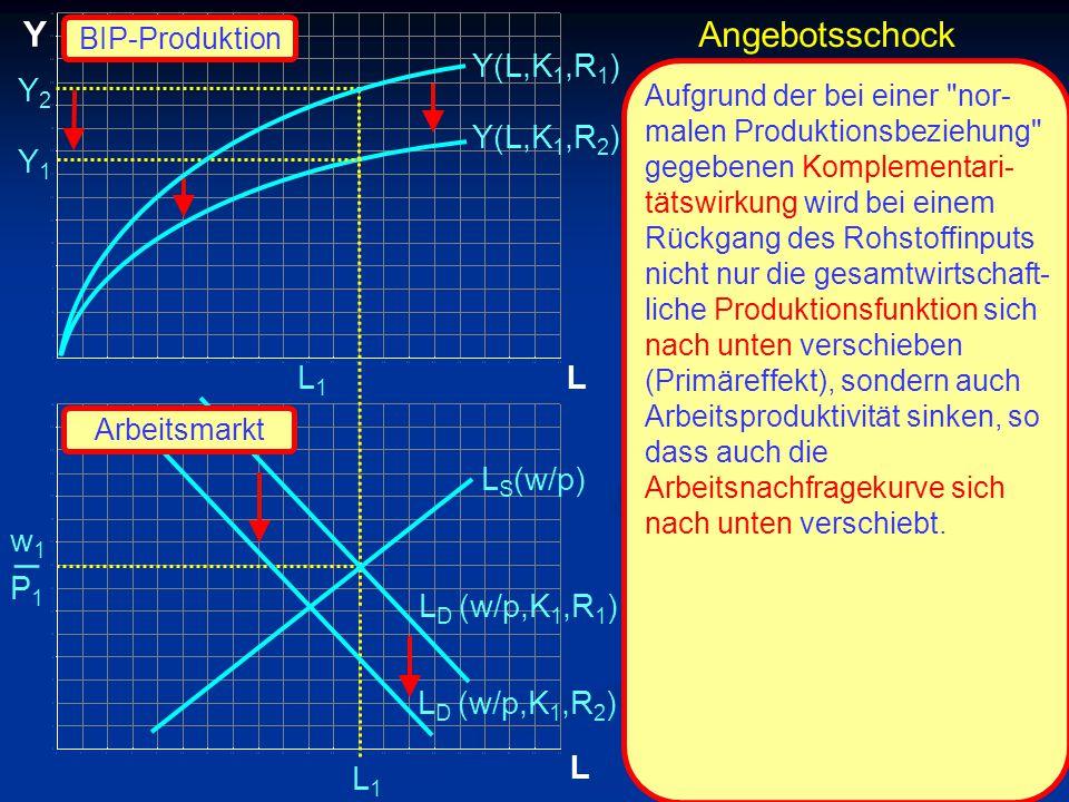 © RAINER MAURER, Pforzheim P1P1 w1w1 _ L Y L Y1Y1 L1L1 L1L1 Y(L,K 1,R 2 ) L S (w/p) L D (w/p,K 1,R 2 ) Y(L,K 1,R 1 ) Aufgrund der bei einer nor- malen Produktionsbeziehung gegebenen Komplementari- tätswirkung wird bei einem Rückgang des Rohstoffinputs nicht nur die gesamtwirtschaft- liche Produktionsfunktion sich nach unten verschieben (Primäreffekt), sondern auch Arbeitsproduktivität sinken, so dass auch die Arbeitsnachfragekurve sich nach unten verschiebt.