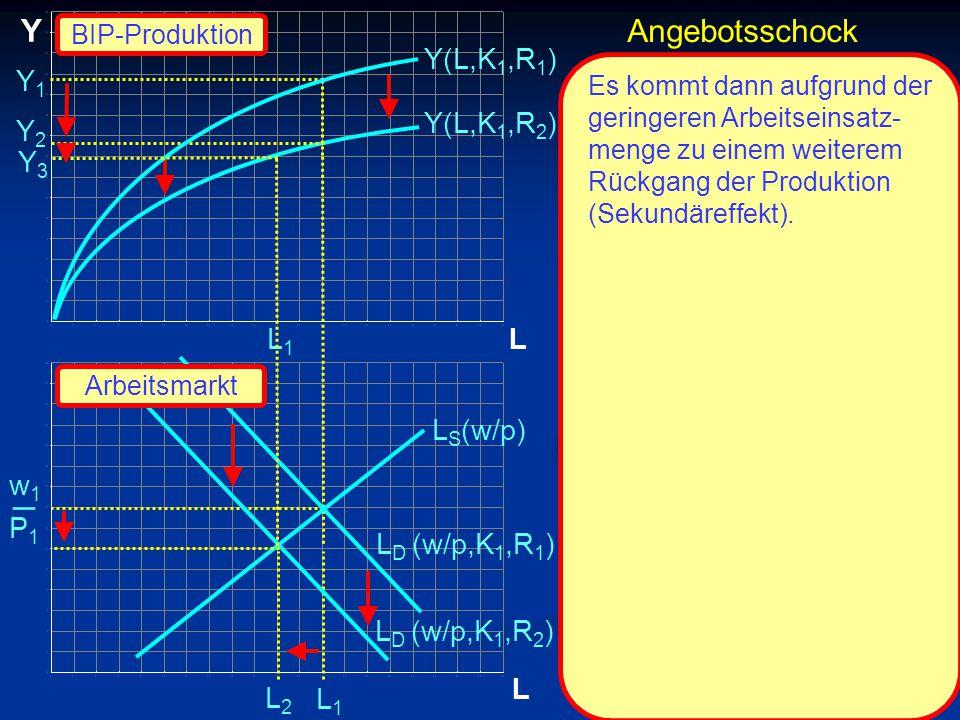 © RAINER MAURER, Pforzheim P1P1 w1w1 _ L Y L Y2Y2 L1L1 L1L1 Y(L,K 1,R 2 ) L S (w/p) L D (w/p,K 1,R 2 ) Y(L,K 1,R 1 ) Es kommt dann aufgrund der geringeren Arbeitseinsatz- menge zu einem weiterem Rückgang der Produktion (Sekundäreffekt).