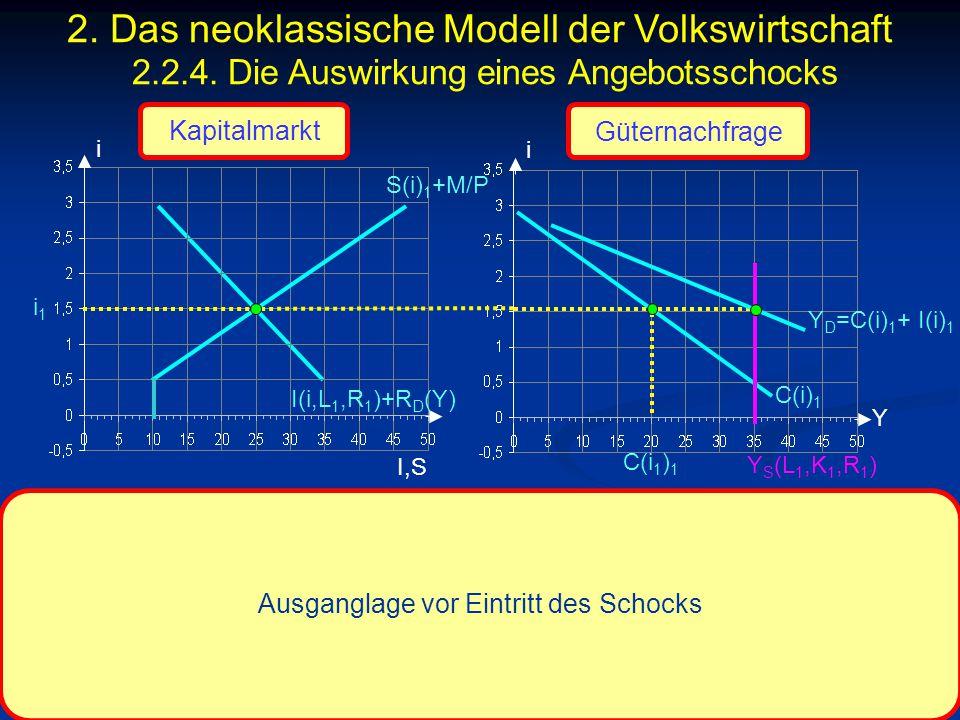 © RAINER MAURER, Pforzheim - 146 - Prof. Dr. Rainer Maurer i I,S i i1i1 Y Ausganglage vor Eintritt des Schocks Kapitalmarkt Güternachfrage I(i,L 1,R 1