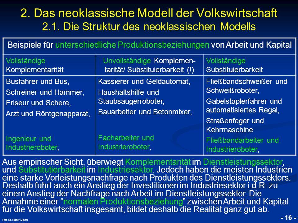 © RAINER MAURER, Pforzheim - 16 - Prof. Dr. Rainer Maurer 2. Das neoklassische Modell der Volkswirtschaft 2.1. Die Struktur des neoklassischen Modells