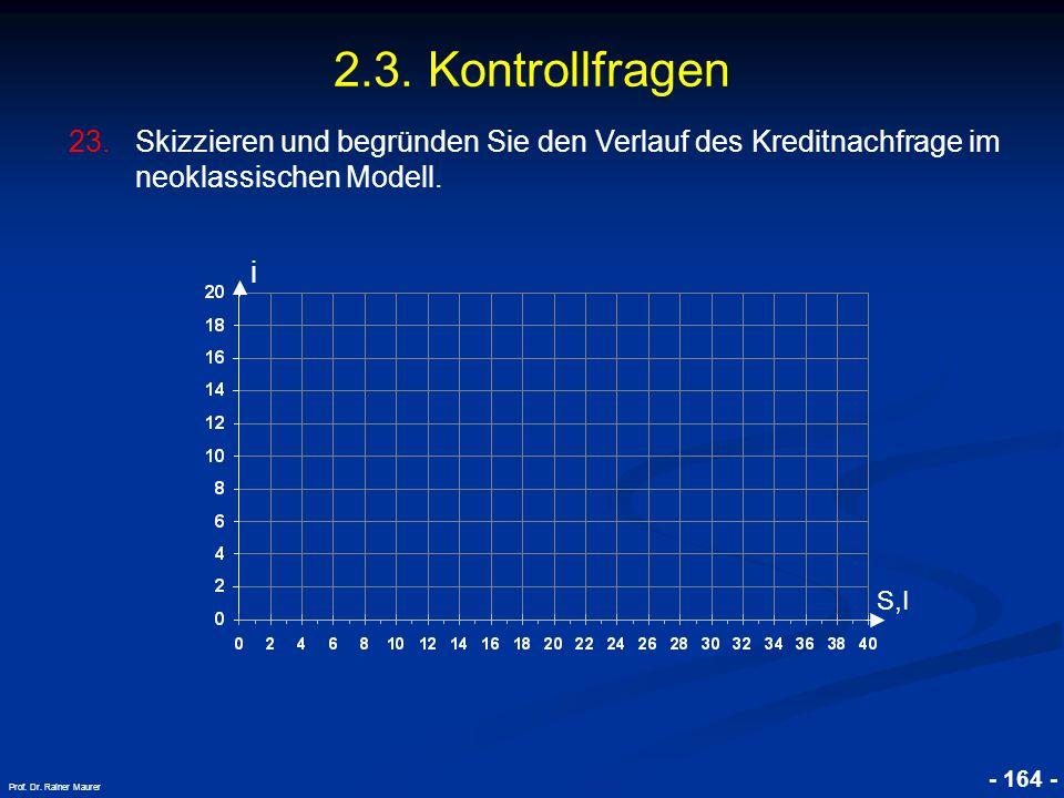 © RAINER MAURER, Pforzheim - 164 - Prof. Dr. Rainer Maurer 2.3. Kontrollfragen 23.Skizzieren und begründen Sie den Verlauf des Kreditnachfrage im neok