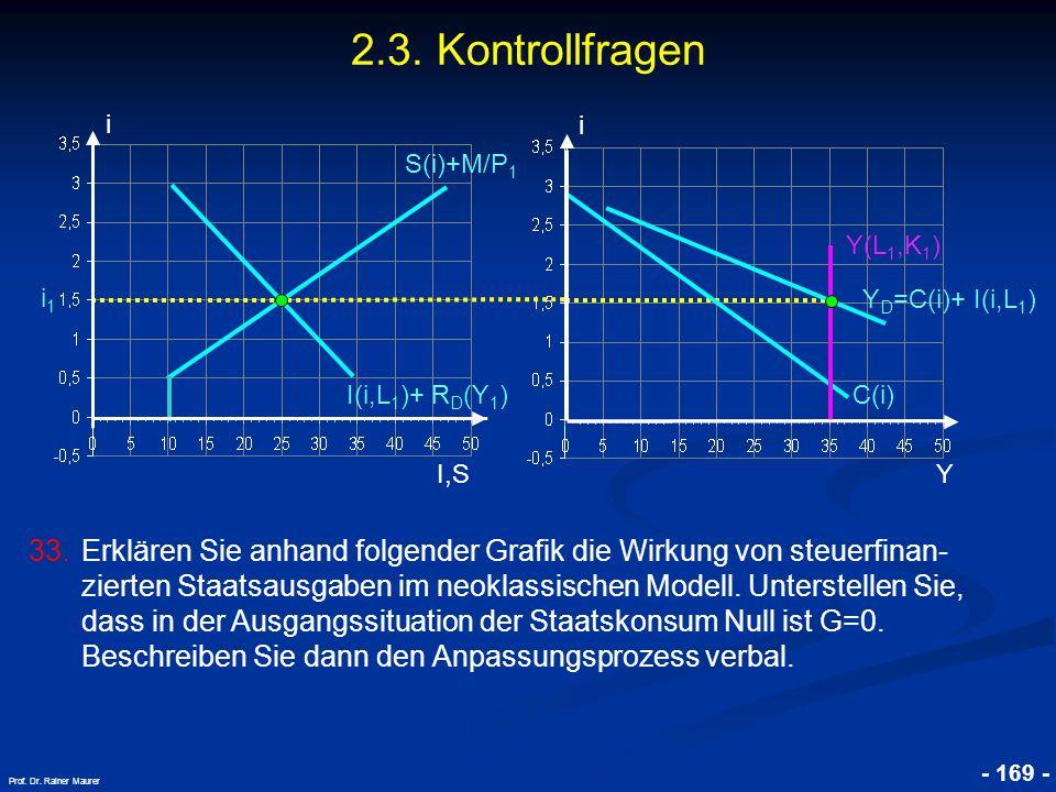 © RAINER MAURER, Pforzheim - 169 - Prof. Dr. Rainer Maurer i I,S i C(i) Y Y D =C(i)+ I(i,L 1 ) I(i,L 1 )+ R D (Y 1 ) i1i1 S(i)+M/P 1 2.3. Kontrollfrag