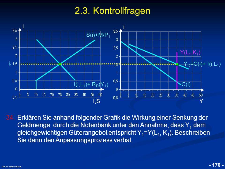 © RAINER MAURER, Pforzheim - 170 - Prof. Dr. Rainer Maurer i I,S i C(i) Y Y D =C(i)+ I(i,L 1 ) I(i,L 1 )+ R D (Y 1 ) i1i1 S(i)+M/P 1 2.3. Kontrollfrag
