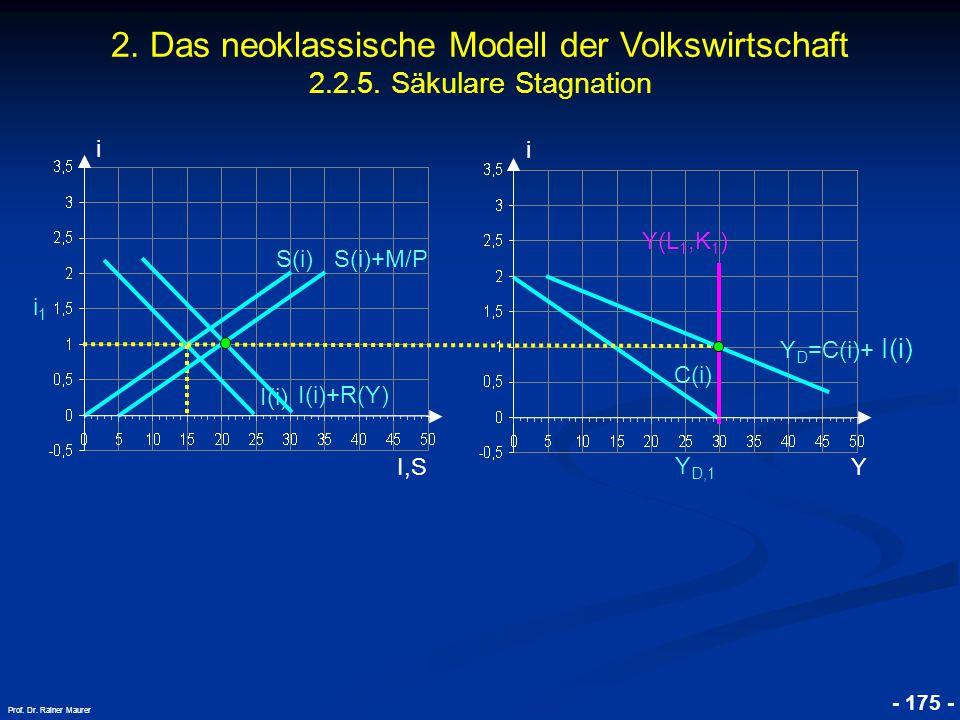 © RAINER MAURER, Pforzheim - 175 - Prof. Dr. Rainer Maurer i I,S i i1i1 C(i) Y Y D,1 I(i) S(i) Y D =C(i)+ I(i) Y(L 1,K 1 ) 2. Das neoklassische Modell